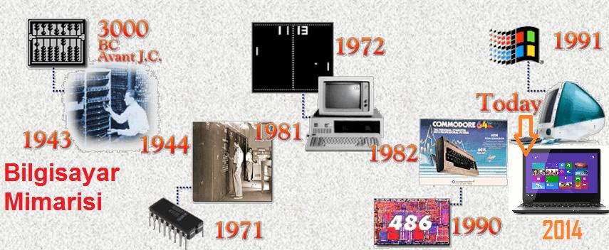 Bilgisayar Mimarisi