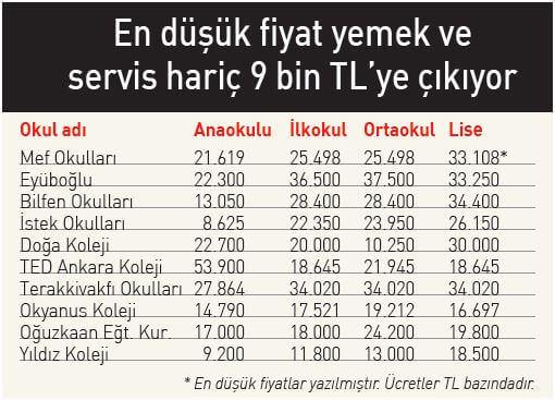 İstanbul Kreş Fiyatları Ücretleri 2020 2021